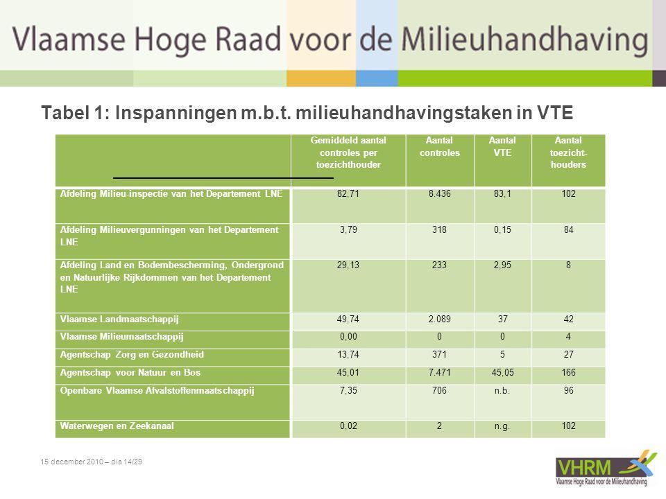 15 december 2010 – dia 14/29 Tabel 1: Inspanningen m.b.t. milieuhandhavingstaken in VTE Gemiddeld aantal controles per toezichthouder Aantal controles