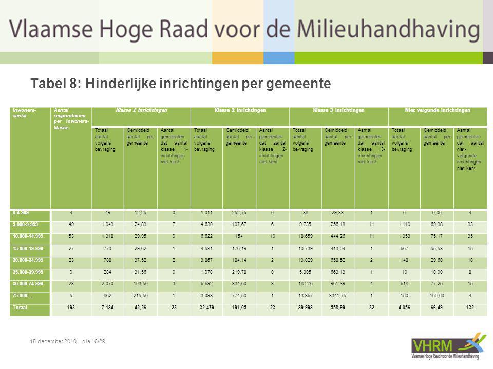 15 december 2010 – dia 16/29 Tabel 8: Hinderlijke inrichtingen per gemeente Inwoners- aantal Aantal respondenten per inwoners- klasse Klasse 1-inricht