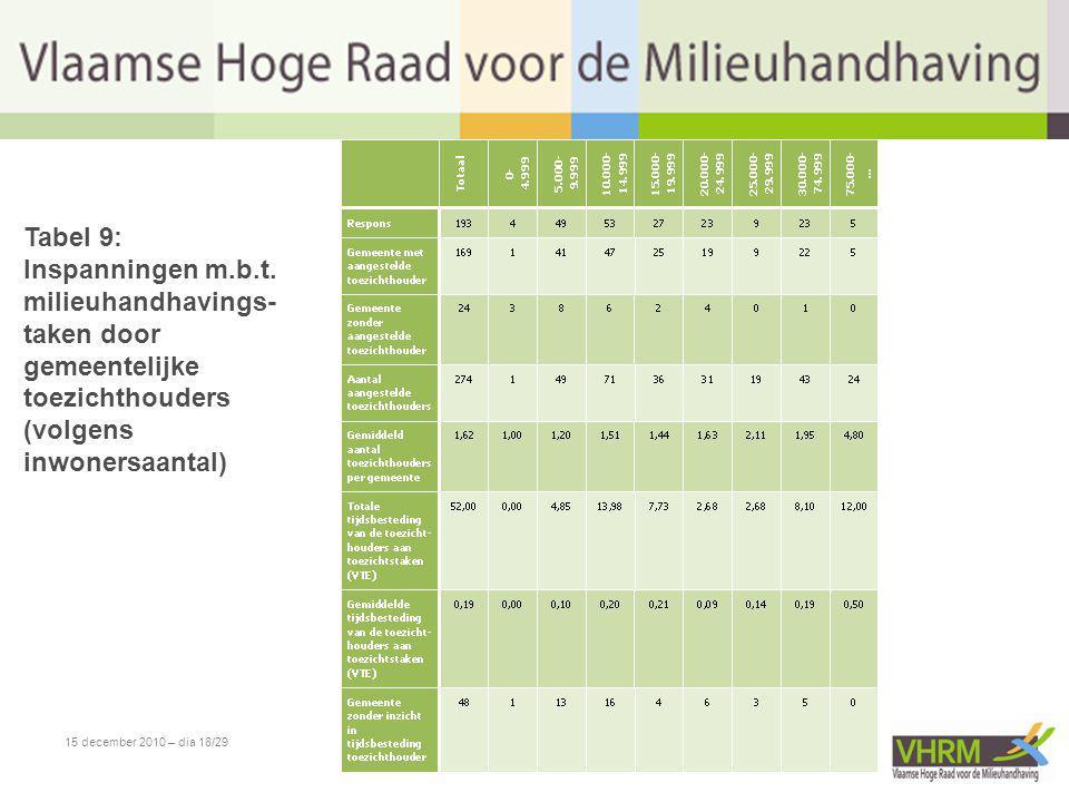 15 december 2010 – dia 18/29 Tabel 9: Inspanningen m.b.t. milieuhandhavings- taken door gemeentelijke toezichthouders (volgens inwonersaantal)