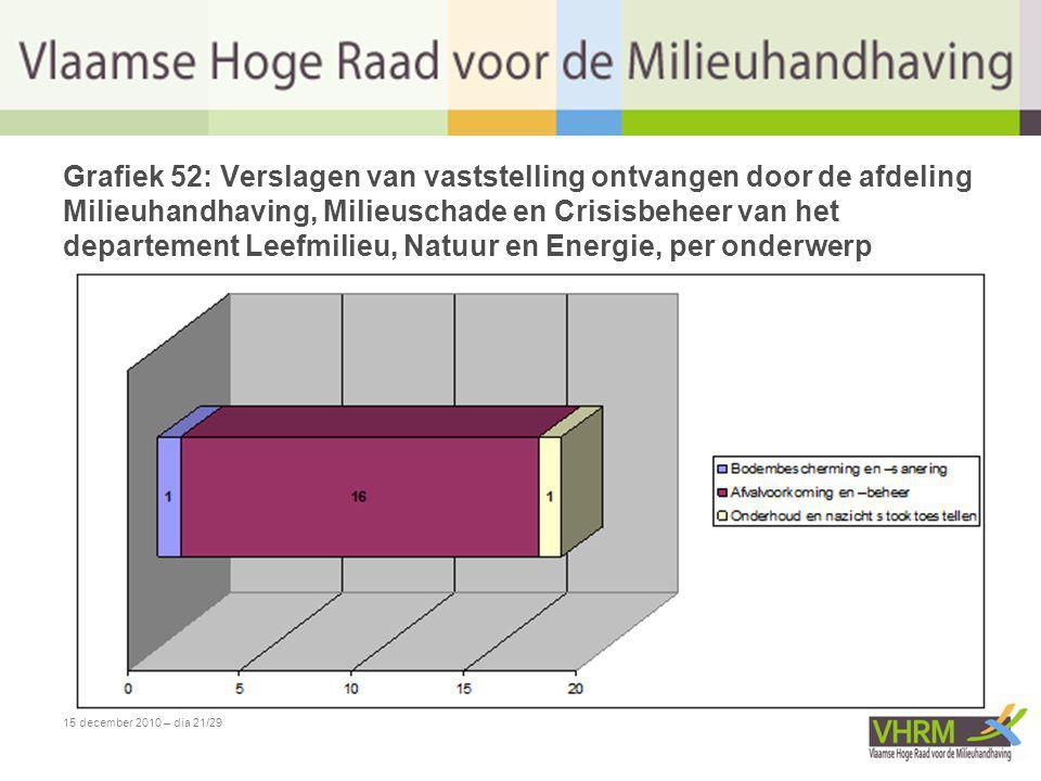 15 december 2010 – dia 21/29 Grafiek 52: Verslagen van vaststelling ontvangen door de afdeling Milieuhandhaving, Milieuschade en Crisisbeheer van het