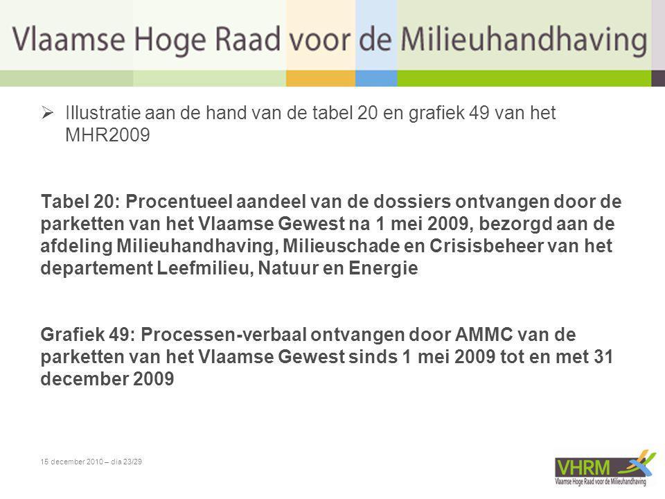 15 december 2010 – dia 23/29  Illustratie aan de hand van de tabel 20 en grafiek 49 van het MHR2009 Tabel 20: Procentueel aandeel van de dossiers ont