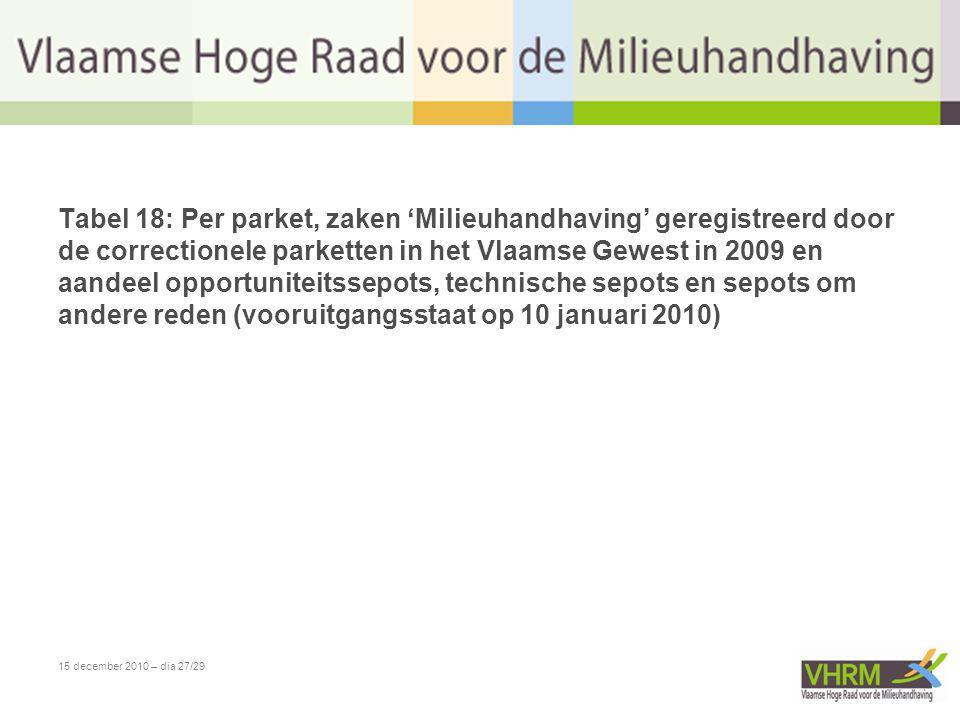 15 december 2010 – dia 27/29 Tabel 18: Per parket, zaken 'Milieuhandhaving' geregistreerd door de correctionele parketten in het Vlaamse Gewest in 200