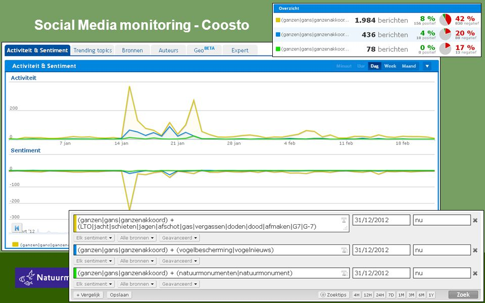 Social Media monitoring - Coosto