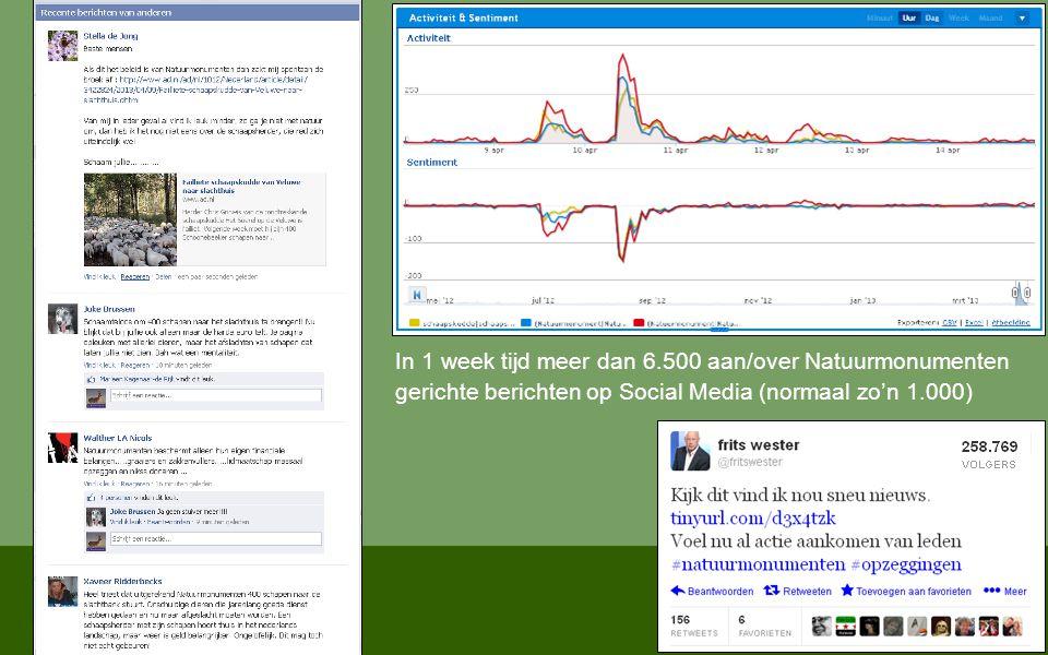 In 1 week tijd meer dan 6.500 aan/over Natuurmonumenten gerichte berichten op Social Media (normaal zo'n 1.000)