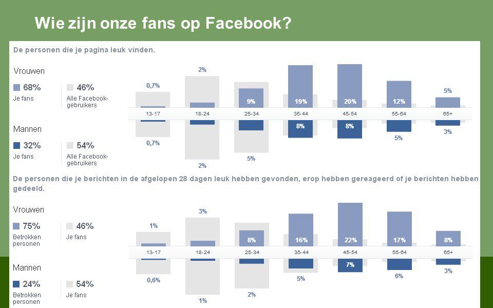 Wie zijn onze fans op Facebook