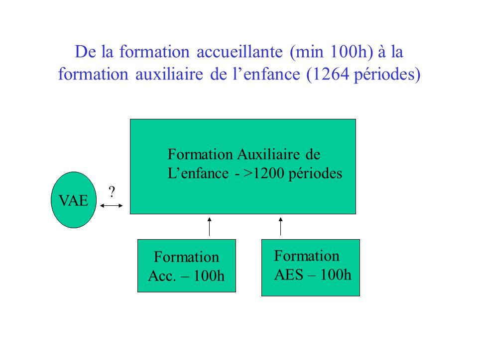 De la formation accueillante (min 100h) à la formation auxiliaire de l'enfance (1264 périodes) Formation Acc. – 100h Formation AES – 100h Formation Au