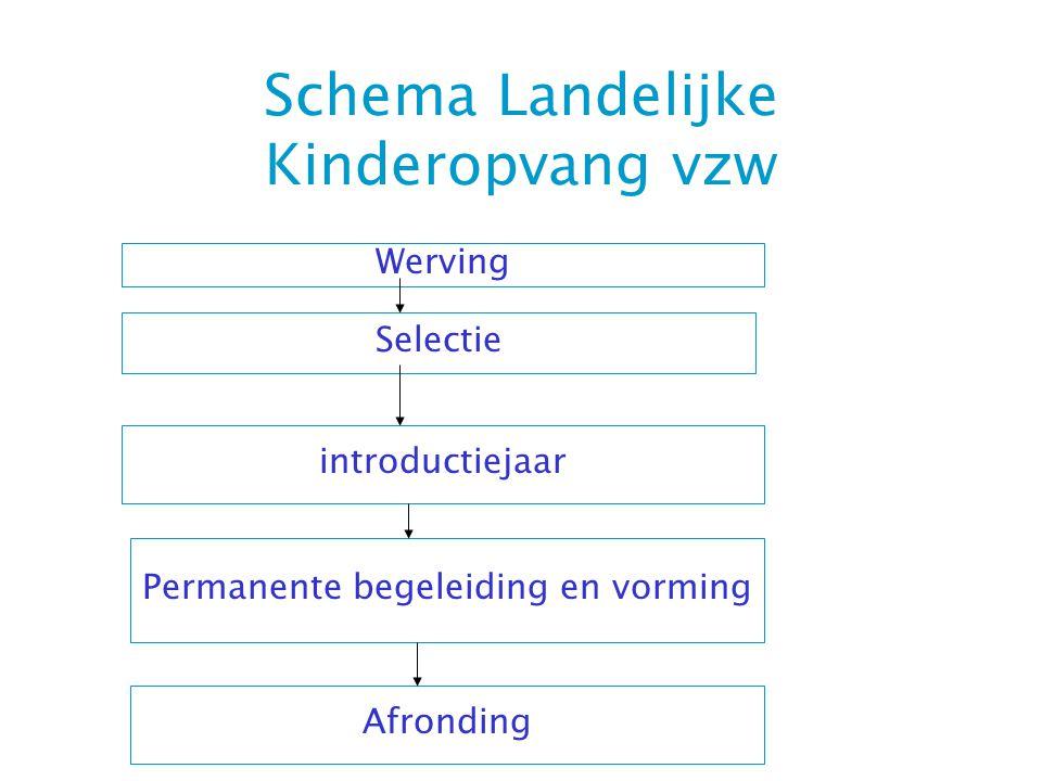 Schema Landelijke Kinderopvang vzw Werving Selectie introductiejaar Permanente begeleiding en vorming Afronding
