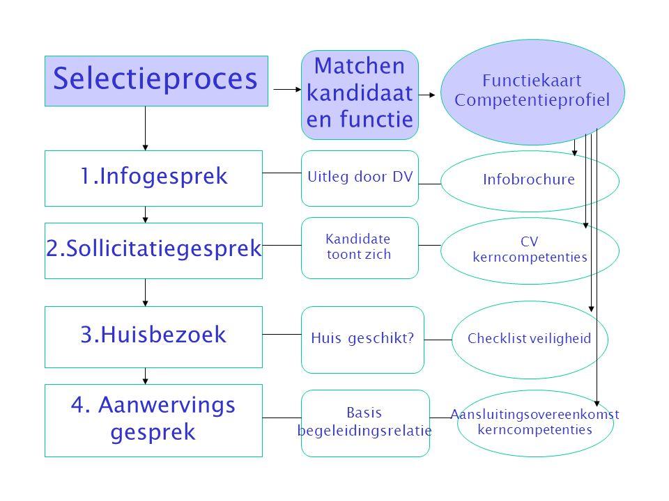 Selectieproces Matchen kandidaat en functie Functiekaart Competentieprofiel 1.Infogesprek Uitleg door DV Infobrochure 2.Sollicitatiegesprek Kandidate