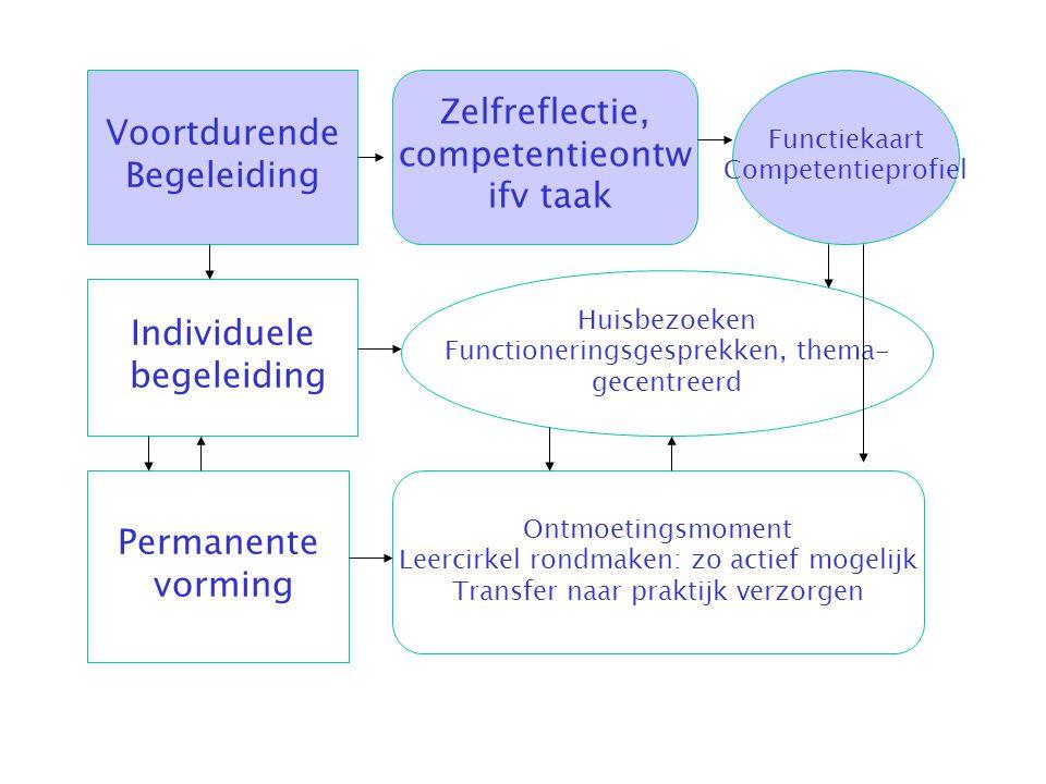 Voortdurende Begeleiding Zelfreflectie, competentieontw ifv taak Functiekaart Competentieprofiel Individuele begeleiding Huisbezoeken Functioneringsge