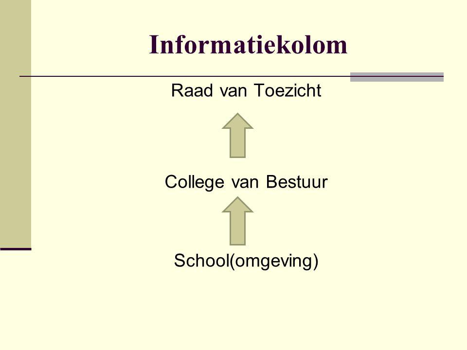 Informatiekolom Raad van Toezicht College van Bestuur School(omgeving)