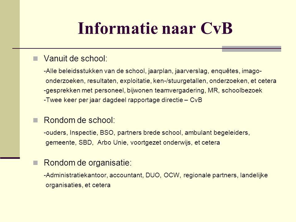 Informatie naar CvB  Vanuit de school: -Alle beleidsstukken van de school, jaarplan, jaarverslag, enquêtes, imago- onderzoeken, resultaten, exploitat