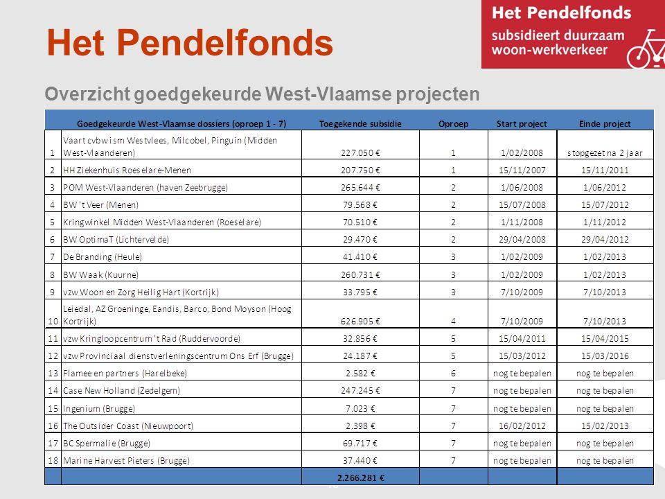 16 Het Pendelfonds Overzicht goedgekeurde West-Vlaamse projecten