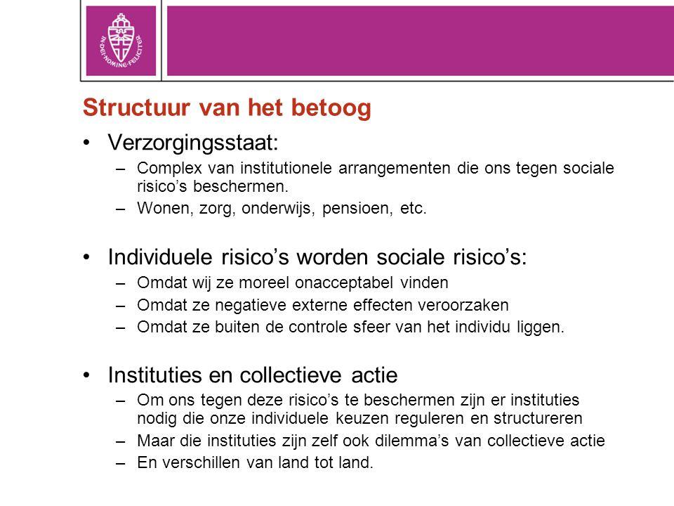 Structuur van het betoog •Verzorgingsstaat: –Complex van institutionele arrangementen die ons tegen sociale risico's beschermen. –Wonen, zorg, onderwi