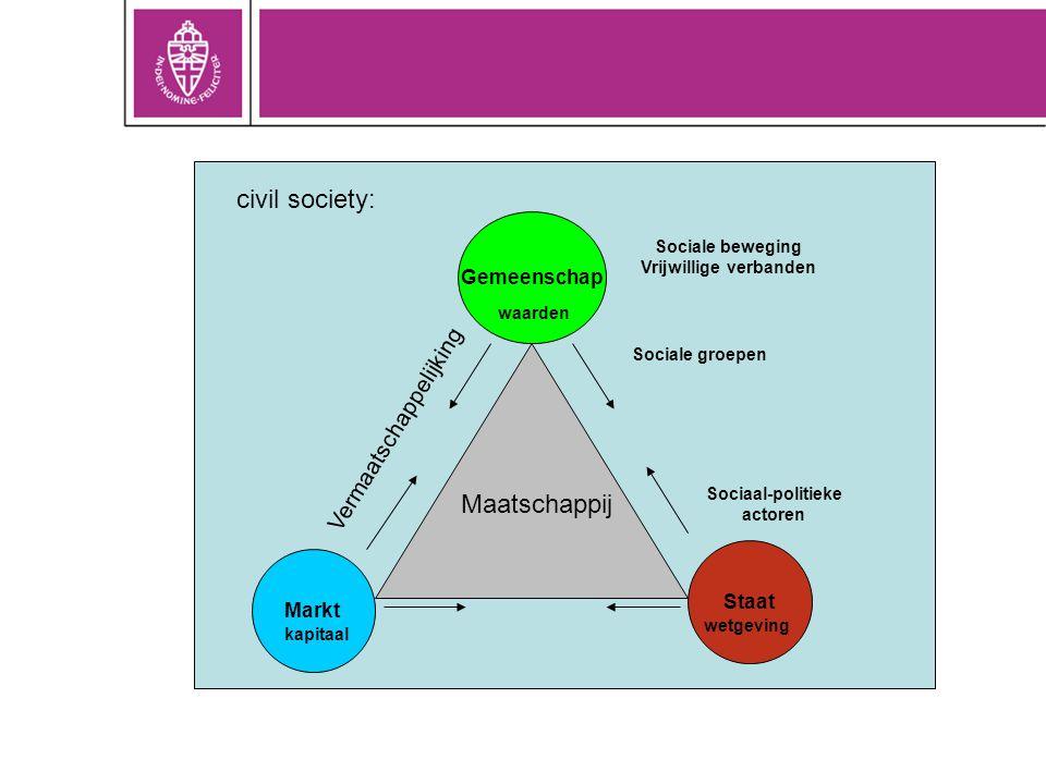 Gemeenschap Staat Markt kapitaal wetgeving waarden Sociaal-politieke actoren Sociale groepen Sociale beweging Vrijwillige verbanden Maatschappij Verma