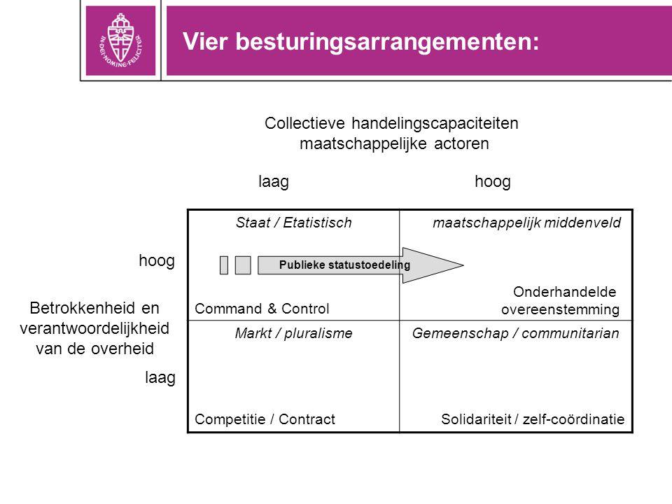 Vier besturingsarrangementen: Staat / Etatistisch Command & Control Markt / pluralisme Competitie / Contract Gemeenschap / communitarian Solidariteit