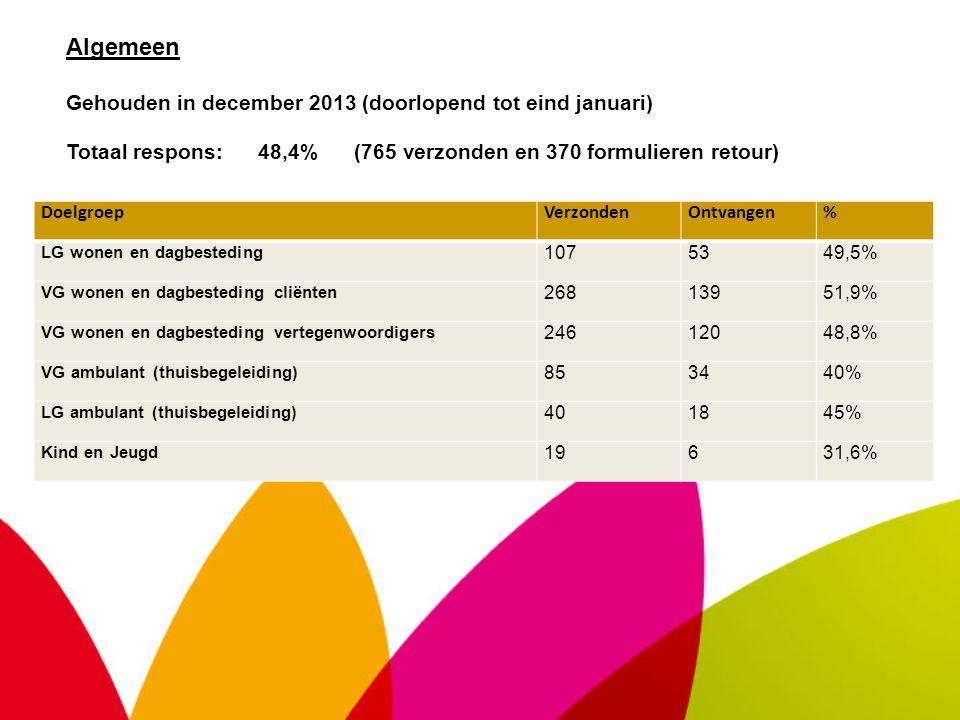 Algemeen Gehouden in december 2013 (doorlopend tot eind januari) DoelgroepVerzondenOntvangen% LG wonen en dagbesteding 1075349,5% VG wonen en dagbesteding cliënten 26813951,9% VG wonen en dagbesteding vertegenwoordigers 24612048,8% VG ambulant (thuisbegeleiding) 853440% LG ambulant (thuisbegeleiding) 401845% Kind en Jeugd 19631,6% Totaal respons:48,4% (765 verzonden en 370 formulieren retour)