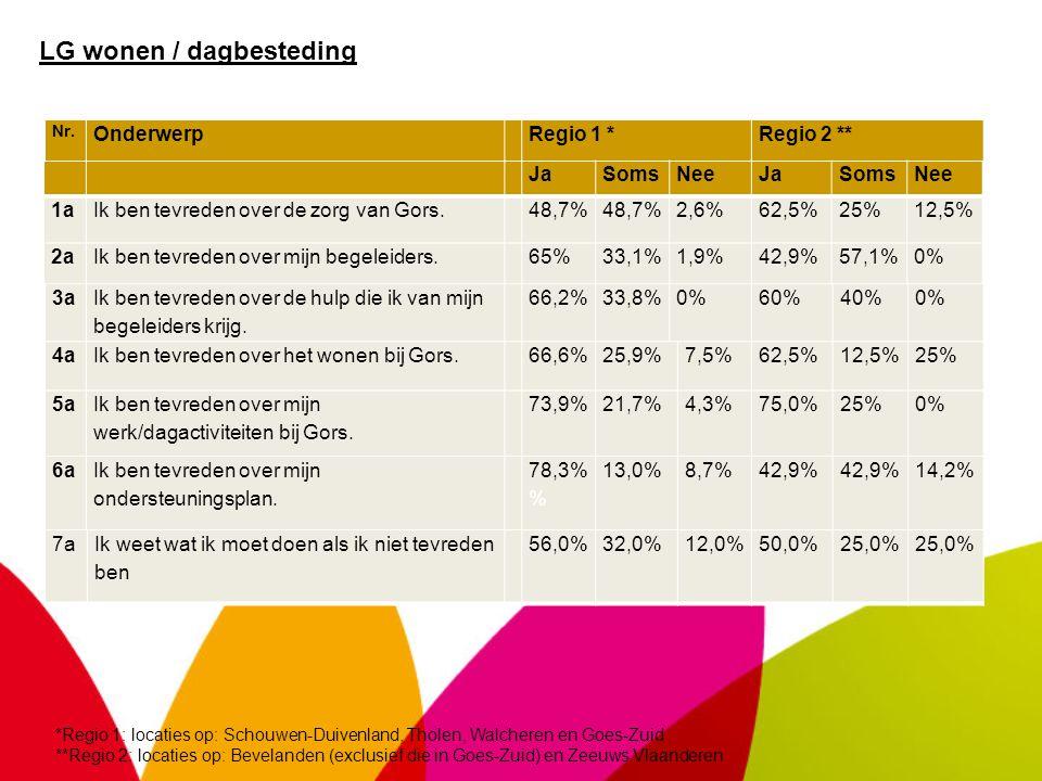 Nr. OnderwerpRegio 1 *Regio 2 ** LG wonen / dagbesteding JaSomsNeeJaSomsNee 1aIk ben tevreden over de zorg van Gors. 48,7% 2,6%62,5%25%12,5% 2aIk ben