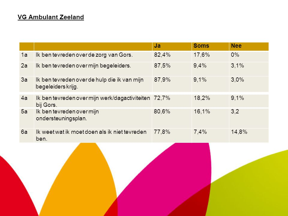 VG Ambulant Zeeland JaSomsNee 1aIk ben tevreden over de zorg van Gors.82,4%17,6%0% 2aIk ben tevreden over mijn begeleiders.87,5%9,4%3,1% 3aIk ben tevr