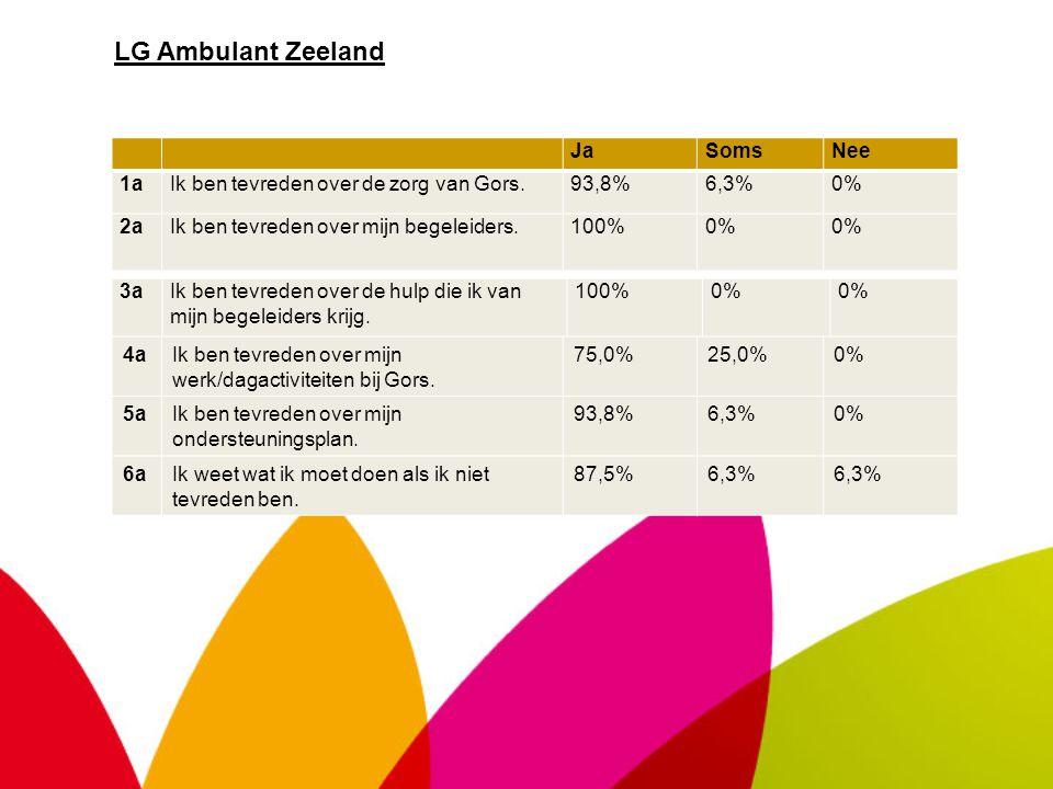 LG Ambulant Zeeland JaSomsNee 1aIk ben tevreden over de zorg van Gors.93,8%6,3%0% 2aIk ben tevreden over mijn begeleiders.100%0% 3aIk ben tevreden over de hulp die ik van mijn begeleiders krijg.