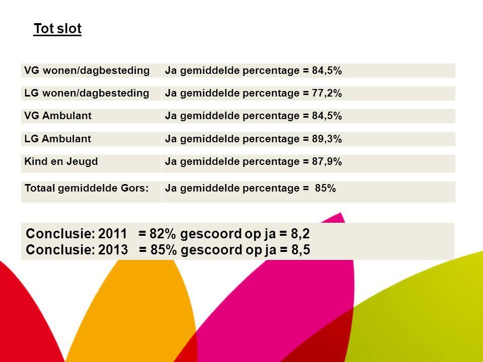 VG wonen/dagbestedingJa gemiddelde percentage = 84,5% LG wonen/dagbestedingJa gemiddelde percentage = 77,2% VG AmbulantJa gemiddelde percentage = 84,5