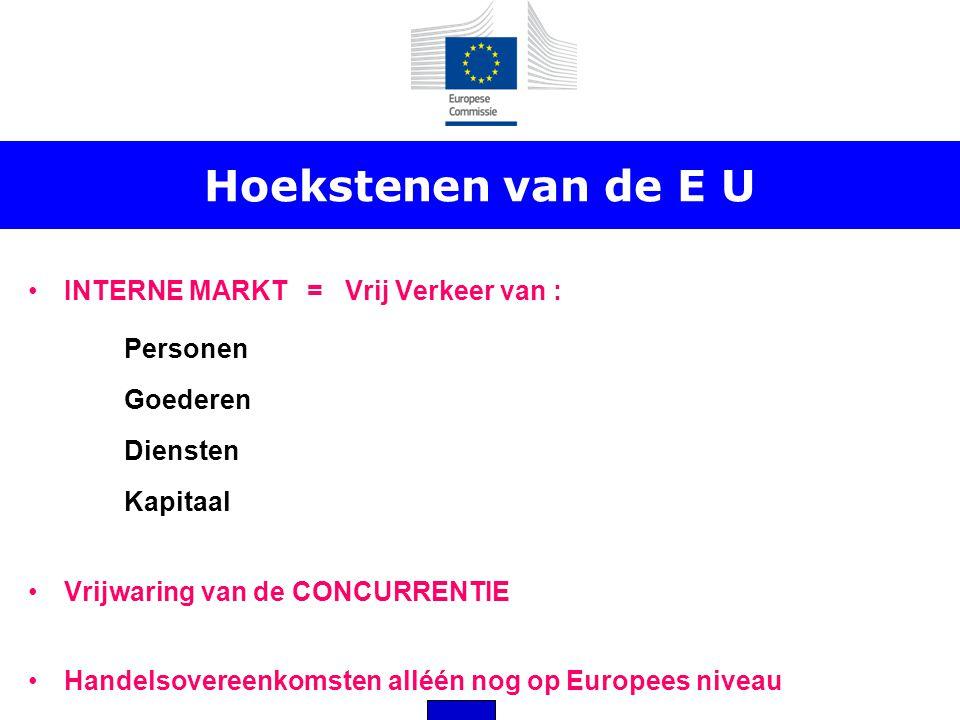Hoekstenen van de E U •INTERNE MARKT = Vrij Verkeer van : Personen Goederen Diensten Kapitaal •Vrijwaring van de CONCURRENTIE •Handelsovereenkomsten a