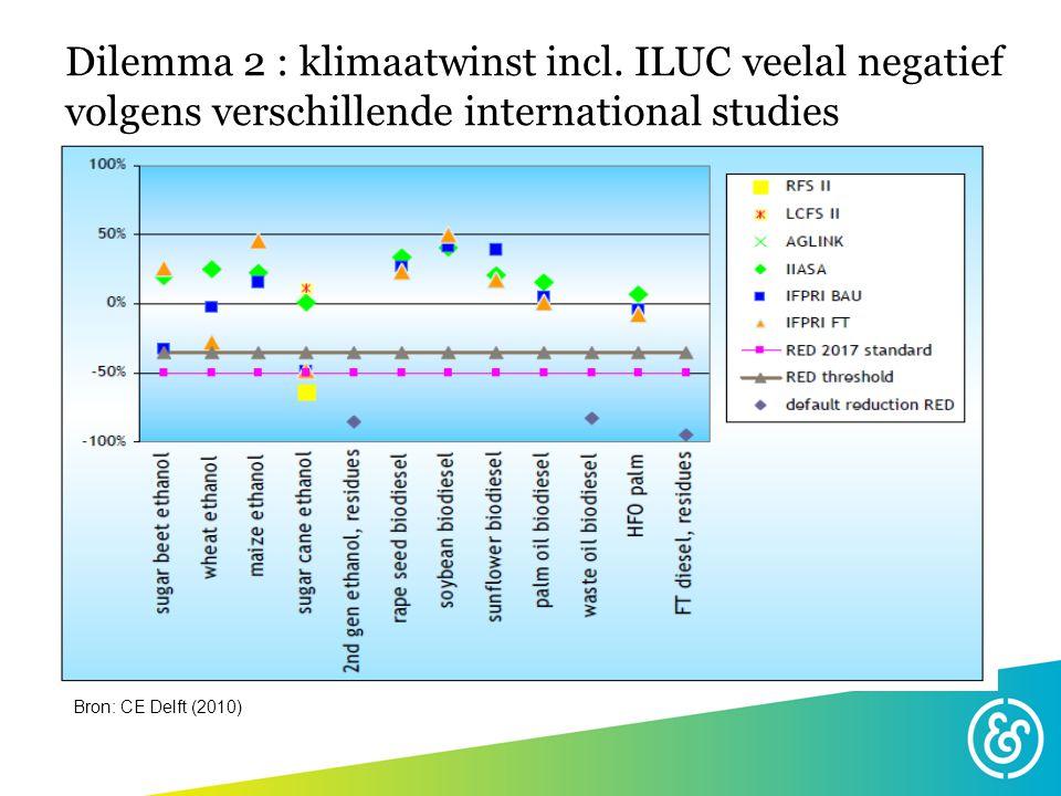 Biomassa elektriciteit Groen gas Wind/zon/water Dilemma 3: bio-energie wordt steeds duurder ECN 2009