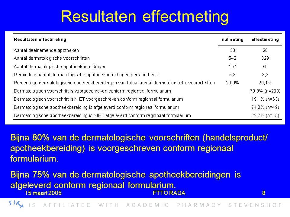 15 maart 2005FTTO RADA8 Resultaten effectmeting Bijna 80% van de dermatologische voorschriften (handelsproduct/ apotheekbereiding) is voorgeschreven c