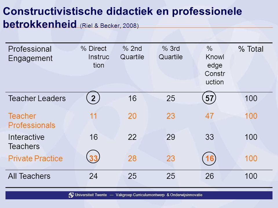 Universiteit Twente — Vakgroep Curriculumontwerp & Onderwijsinnovatie Constructivistische didactiek en professionele betrokkenheid (Riel & Becker, 200
