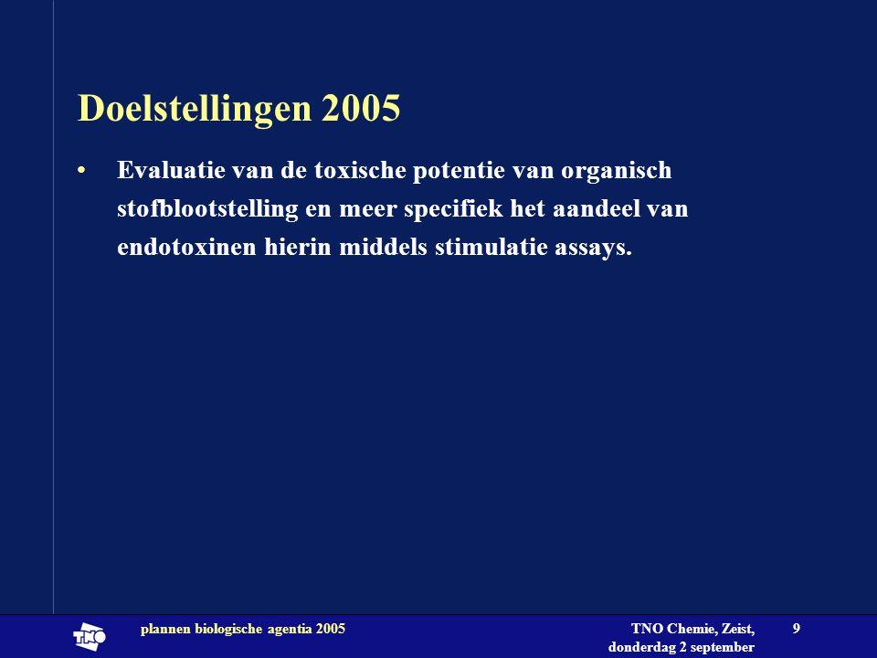 TNO Chemie, Zeist, donderdag 2 september 2004 plannen biologische agentia 20059 Doelstellingen 2005 •Evaluatie van de toxische potentie van organisch