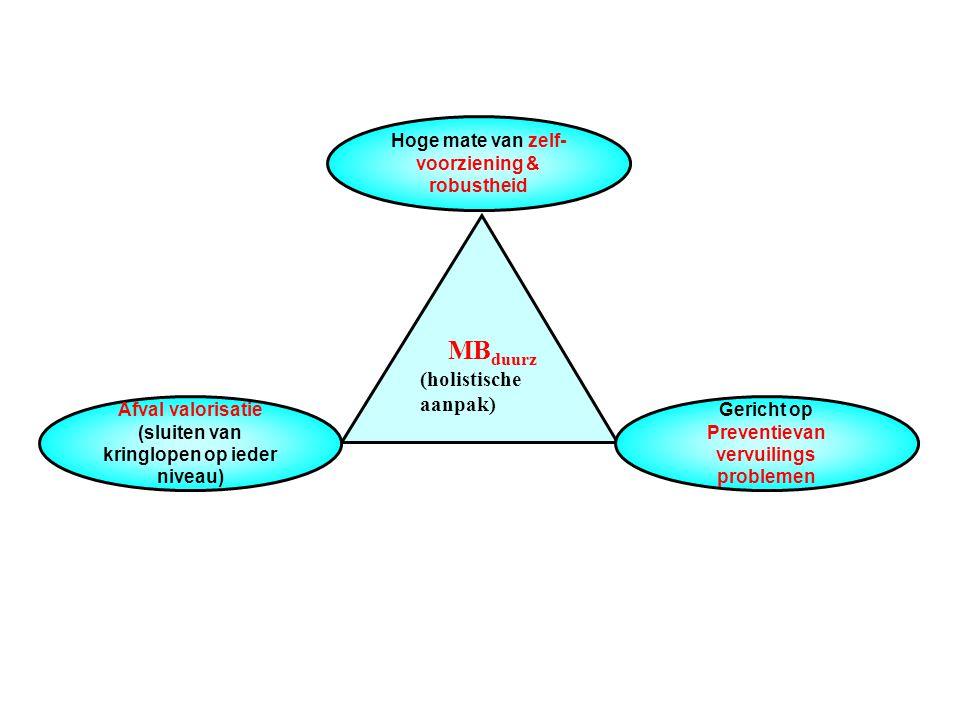 MB duurz (holistische aanpak) Afval valorisatie (sluiten van kringlopen op ieder niveau) Gericht op Preventievan vervuilings problemen Hoge mate van z