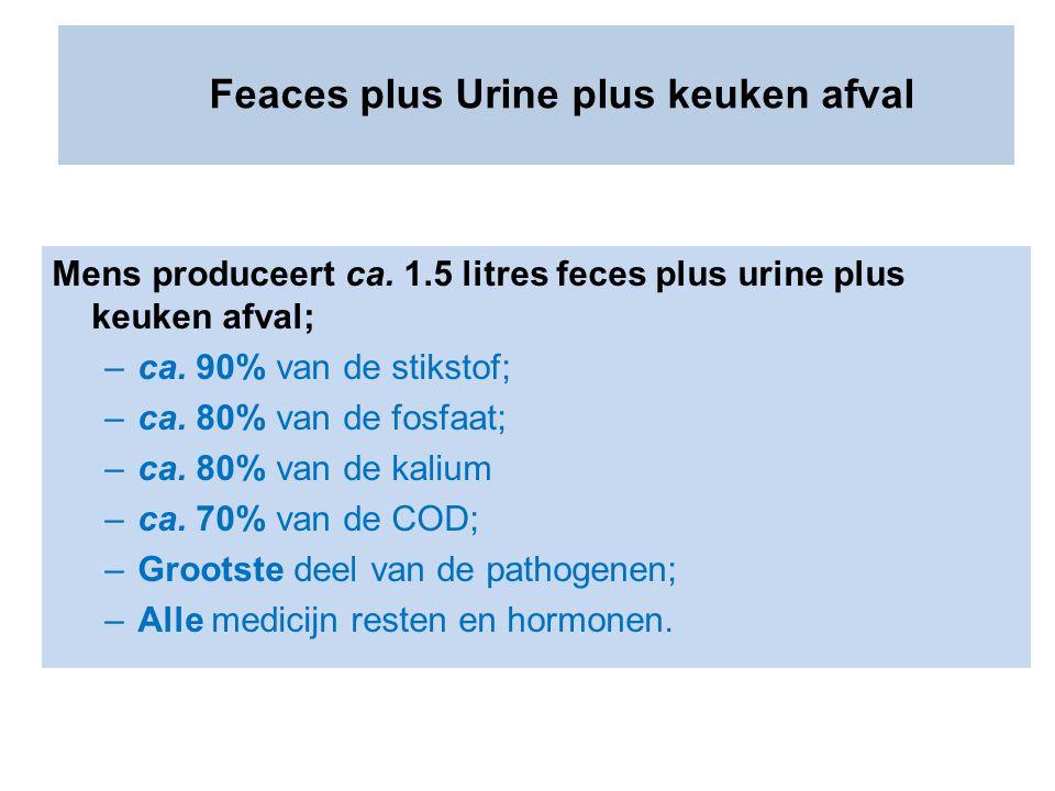 Mens produceert ca. 1.5 litres feces plus urine plus keuken afval; –ca. 90% van de stikstof; –ca. 80% van de fosfaat; –ca. 80% van de kalium –ca. 70%