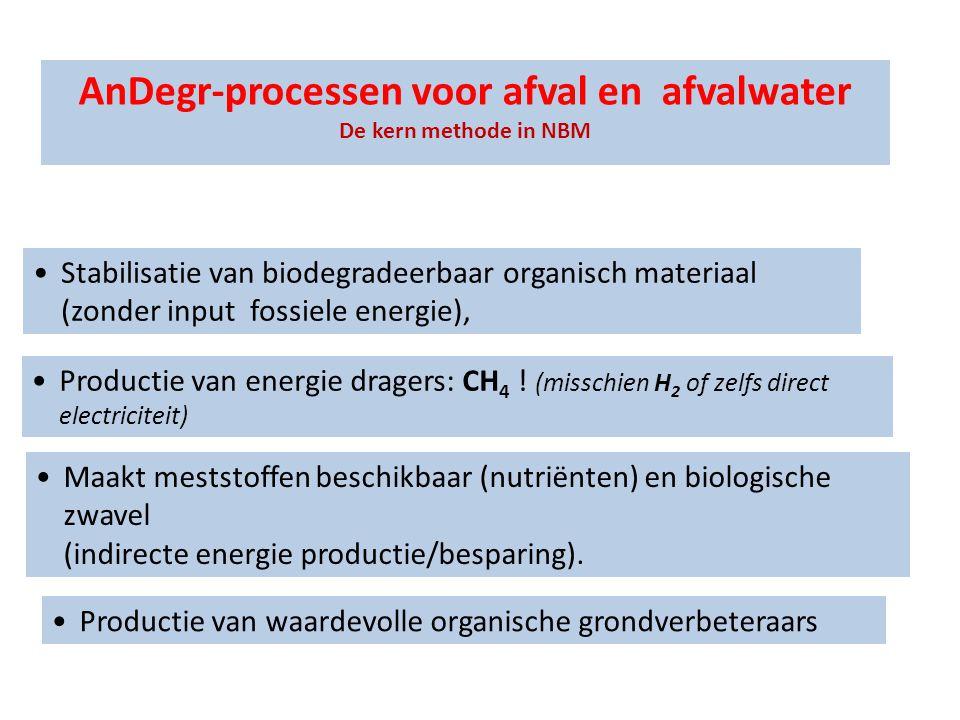 AnDegr-processen voor afval en afvalwater De kern methode in NBM •Stabilisatie van biodegradeerbaar organisch materiaal (zonder input fossiele energie