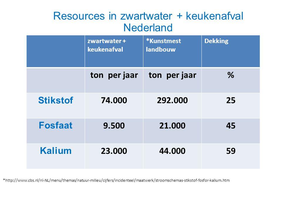 Resources in zwartwater + keukenafval Nederland zwartwater + keukenafval *Kunstmest landbouw Dekking ton per jaar % Stikstof 74.000292.00025 Fosfaat 9