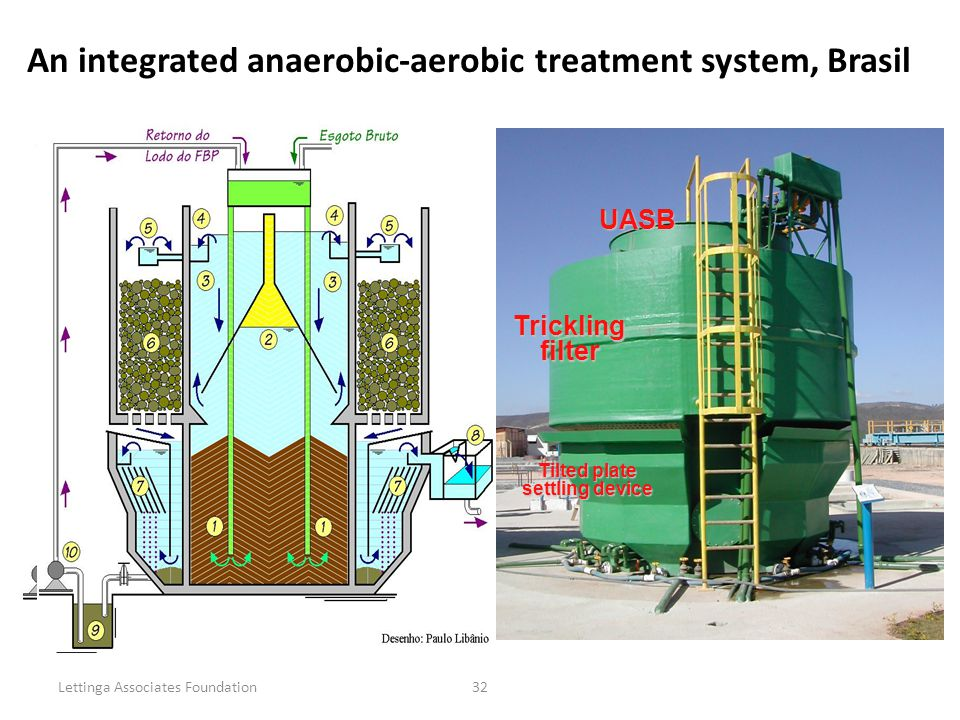 Lettinga Associates Foundation32 UASB UASB Trickling filter Tilted plate settling device An integrated anaerobic-aerobic treatment system, Brasil