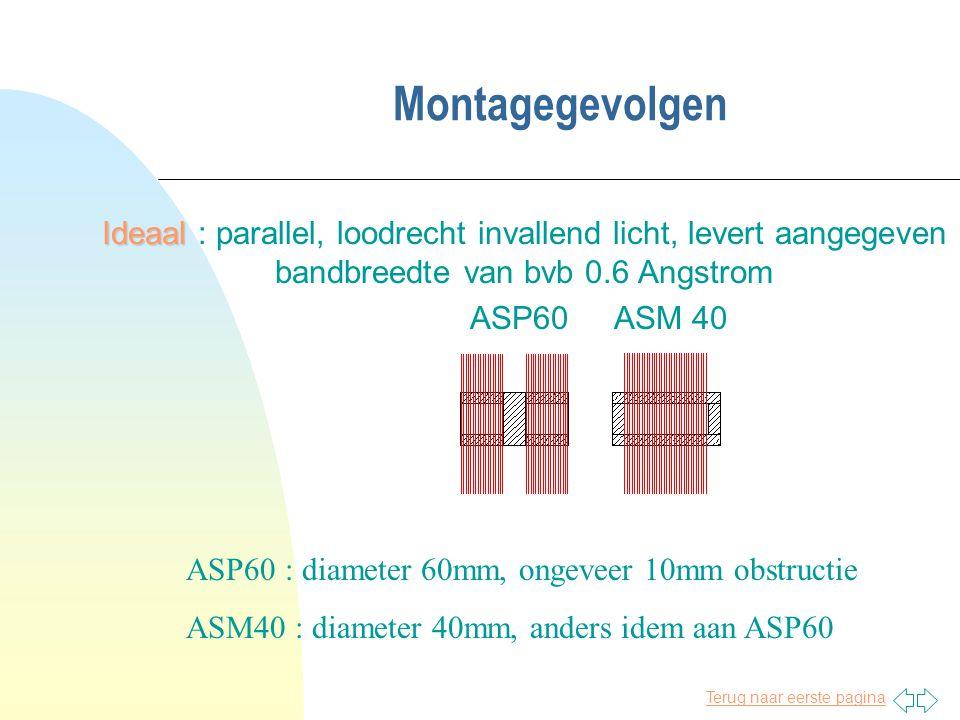 Terug naar eerste pagina Montagegevolgen Ideaal Ideaal : parallel, loodrecht invallend licht, levert aangegeven bandbreedte van bvb 0.6 Angstrom ASP60