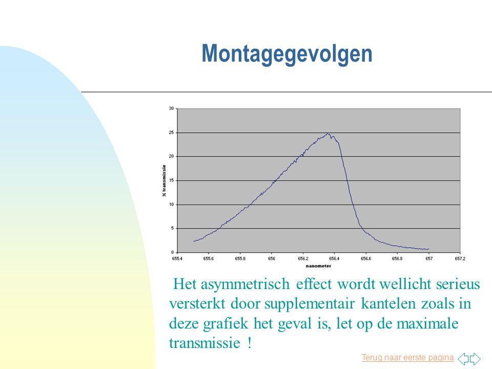 Terug naar eerste pagina Montagegevolgen Het asymmetrisch effect wordt wellicht serieus versterkt door supplementair kantelen zoals in deze grafiek he