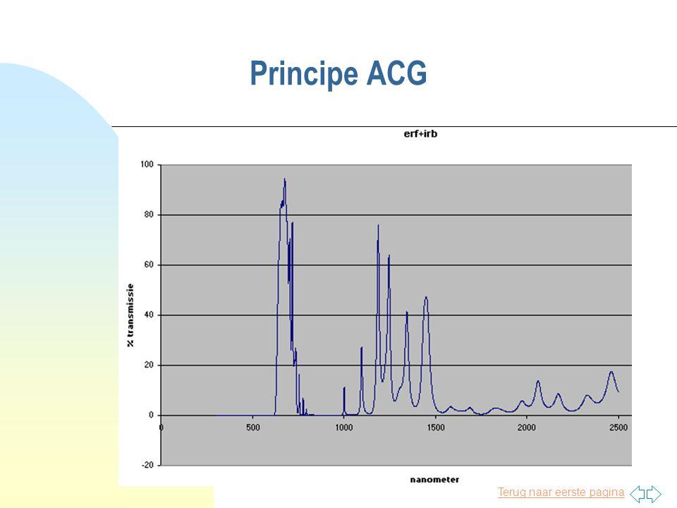 Terug naar eerste pagina Principe ACG