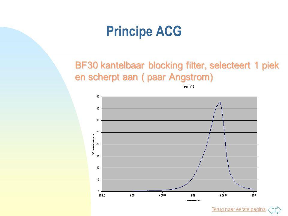 Terug naar eerste pagina Principe ACG BF30 kantelbaar blocking filter, selecteert 1 piek en scherpt aan ( paar Angstrom)