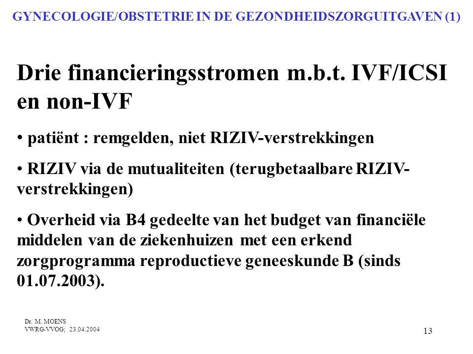 13 GYNECOLOGIE/OBSTETRIE IN DE GEZONDHEIDSZORGUITGAVEN (1) Drie financieringsstromen m.b.t. IVF/ICSI en non-IVF • patiënt : remgelden, niet RIZIV-vers
