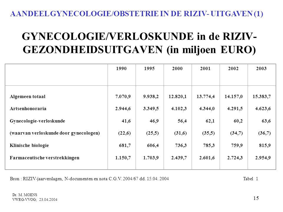 15 GYNECOLOGIE/VERLOSKUNDE in de RIZIV- GEZONDHEIDSUITGAVEN (in miljoen EURO) 199019952000200120022003 Algemeen totaal Artsenhonoraria Gynecologie-ver