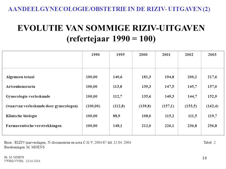 16 EVOLUTIE VAN SOMMIGE RIZIV-UITGAVEN (refertejaar 1990 = 100) Bron : RIZIV-jaarverslagen, N-documenten en nota C.G.V. 2004/67 dd. 15.04. 2004 Tabel