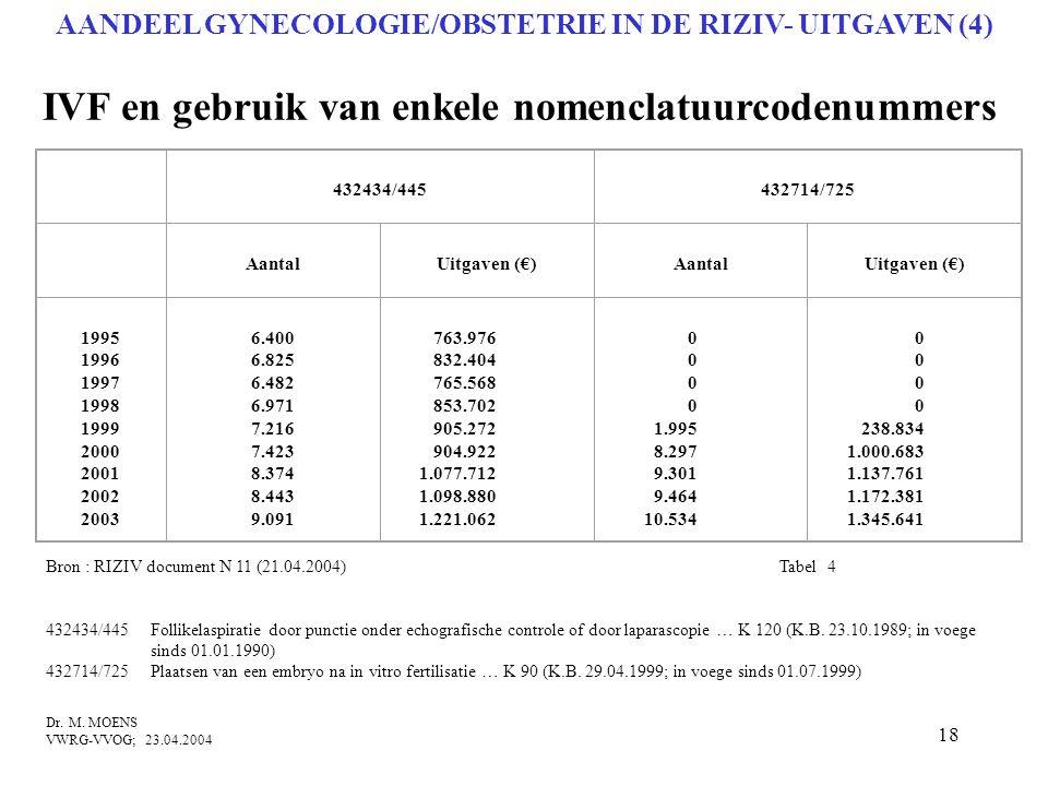 18 IVF en gebruik van enkele nomenclatuurcodenummers Bron : RIZIV document N 11 (21.04.2004) Tabel 4 432434/445Follikelaspiratie door punctie onder ec