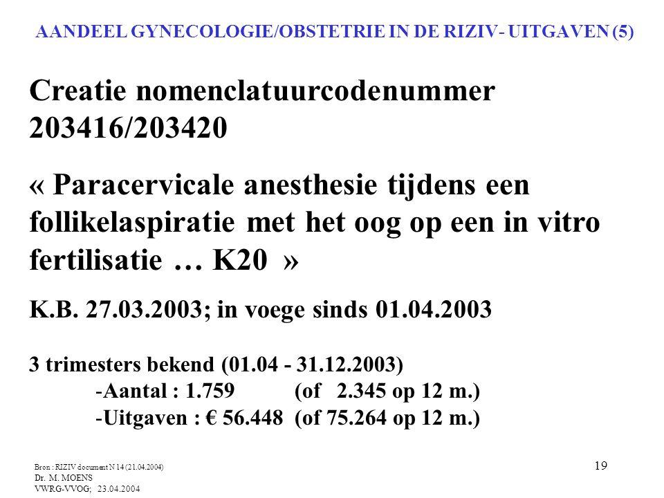 19 AANDEEL GYNECOLOGIE/OBSTETRIE IN DE RIZIV- UITGAVEN (5) Creatie nomenclatuurcodenummer 203416/203420 « Paracervicale anesthesie tijdens een follike