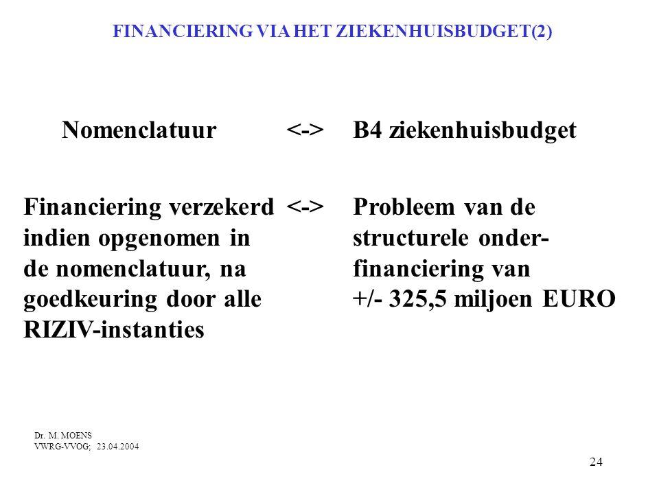 24 FINANCIERING VIA HET ZIEKENHUISBUDGET(2) Nomenclatuur B4 ziekenhuisbudget Financiering verzekerd Probleem van de indien opgenomen instructurele ond