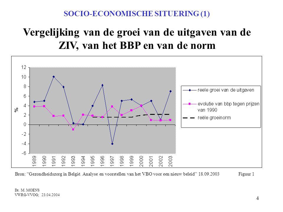 """4 Bron: """"Gezondheidszorg in België. Analyse en voorstellen van het VBO voor een nieuw beleid"""" 18.09.2003 Figuur 1 Vergelijking van de groei van de uit"""