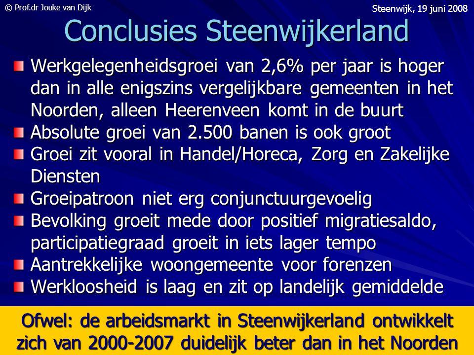 © Prof.dr Jouke van Dijk Steenwijk, 19 juni 2008 12 Conclusies Steenwijkerland Werkgelegenheidsgroei van 2,6% per jaar is hoger dan in alle enigszins vergelijkbare gemeenten in het Noorden, alleen Heerenveen komt in de buurt Absolute groei van 2.500 banen is ook groot Groei zit vooral in Handel/Horeca, Zorg en Zakelijke Diensten Groeipatroon niet erg conjunctuurgevoelig Bevolking groeit mede door positief migratiesaldo, participatiegraad groeit in iets lager tempo Aantrekkelijke woongemeente voor forenzen Werkloosheid is laag en zit op landelijk gemiddelde Ofwel: de arbeidsmarkt in Steenwijkerland ontwikkelt zich van 2000-2007 duidelijk beter dan in het Noorden