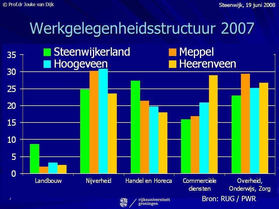 © Prof.dr Jouke van Dijk Steenwijk, 19 juni 2008 7 Werkgelegenheidsstructuur 2007 Werkgelegenheidsstructuur 2007 Bron: RUG / PWR