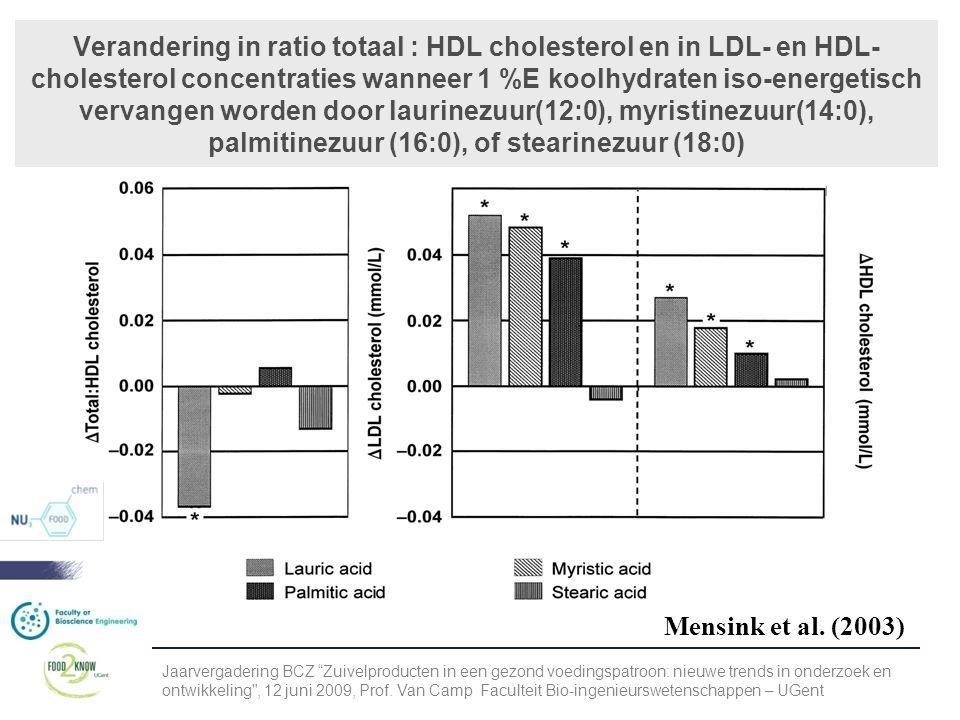 Verandering in ratio totaal : HDL cholesterol en in LDL- en HDL- cholesterol concentraties wanneer 1 %E koolhydraten iso-energetisch vervangen worden door laurinezuur(12:0), myristinezuur(14:0), palmitinezuur (16:0), of stearinezuur (18:0) Mensink et al.