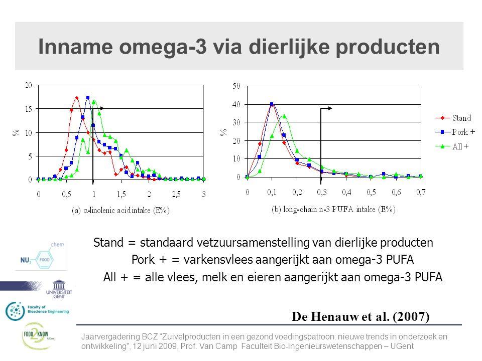 Inname omega-3 via dierlijke producten Stand = standaard vetzuursamenstelling van dierlijke producten Pork + = varkensvlees aangerijkt aan omega-3 PUFA All + = alle vlees, melk en eieren aangerijkt aan omega-3 PUFA De Henauw et al.