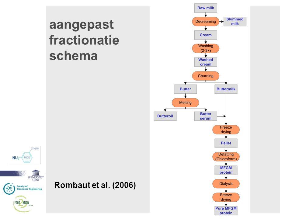 aangepast fractionatie schema Rombaut et al. (2006)